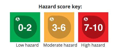 HazardScoreKey