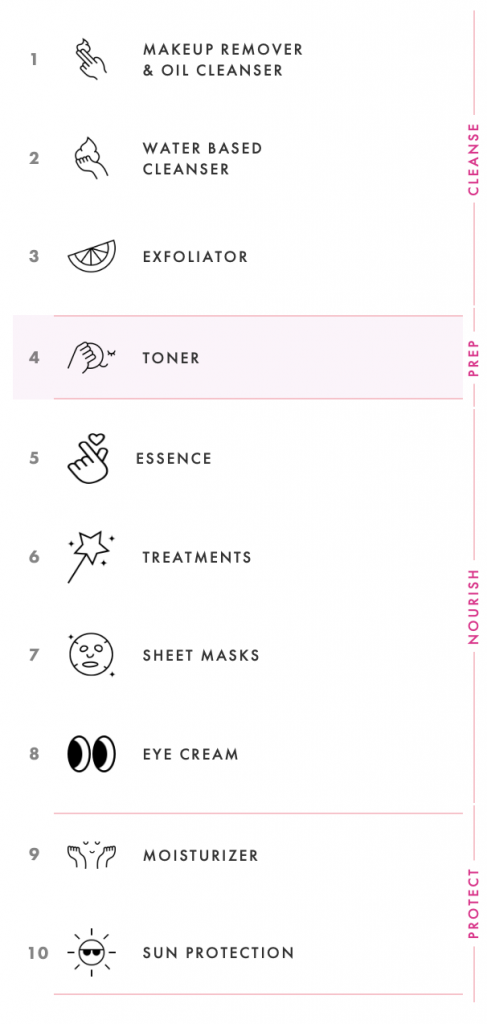 10 steps skincare routine